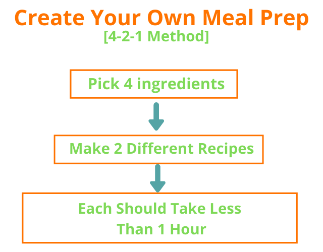 Create your own meal prep