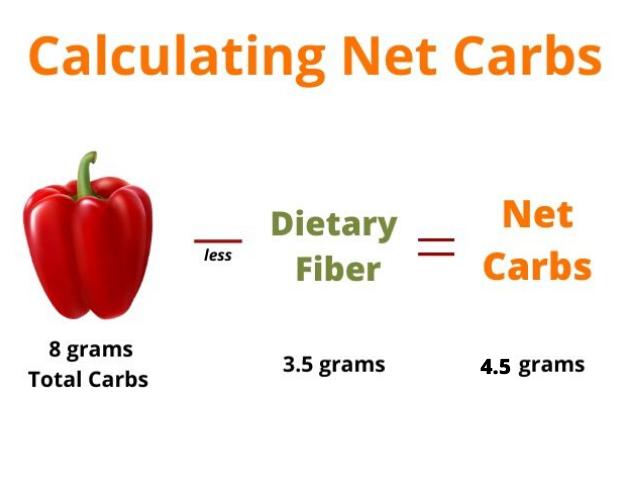 calculate net carbs
