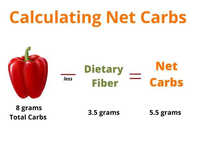 Net Carbs for Keto