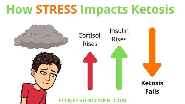 Stress impacts ketosis
