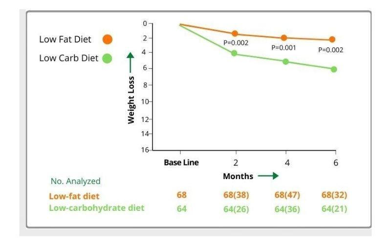keto diet case study