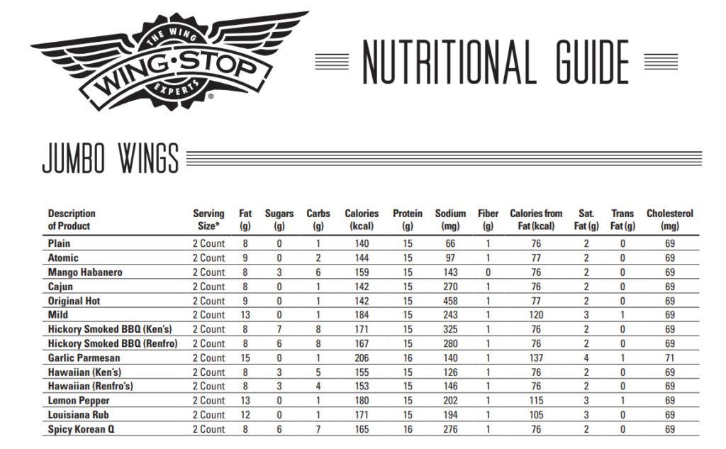 wingstop nutrition