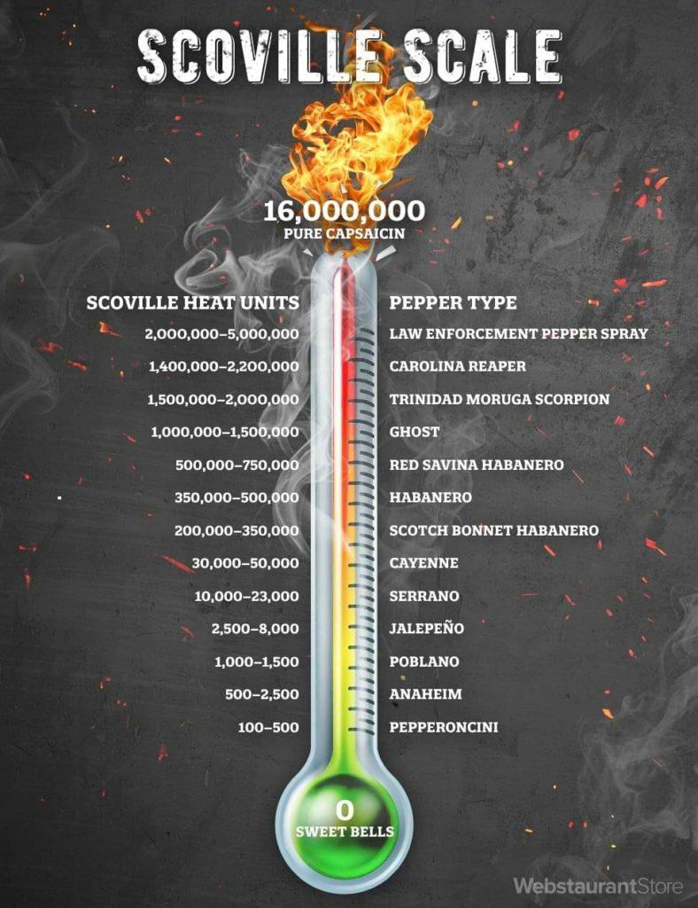 hot sauce Scoville scale
